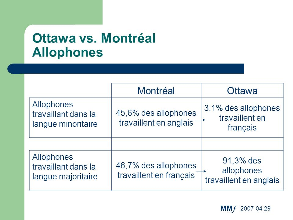 Ottawa vs. Montréal Allophones