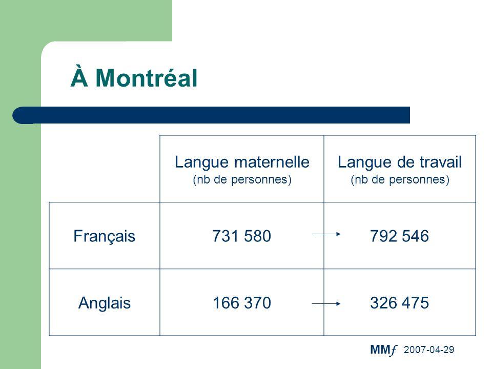 À Montréal Langue maternelle (nb de personnes)