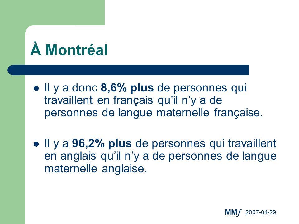À Montréal Il y a donc 8,6% plus de personnes qui travaillent en français qu'il n'y a de personnes de langue maternelle française.