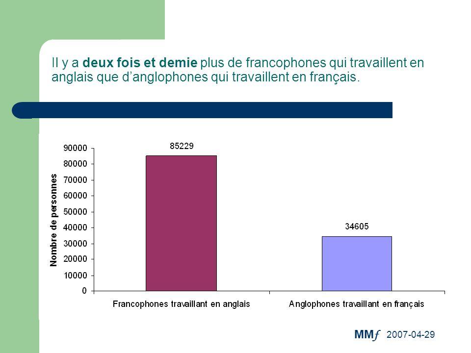 Il y a deux fois et demie plus de francophones qui travaillent en anglais que d'anglophones qui travaillent en français.