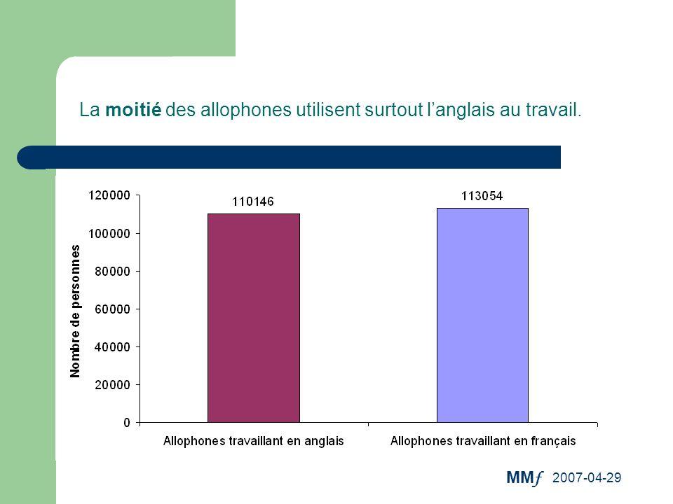 La moitié des allophones utilisent surtout l'anglais au travail.