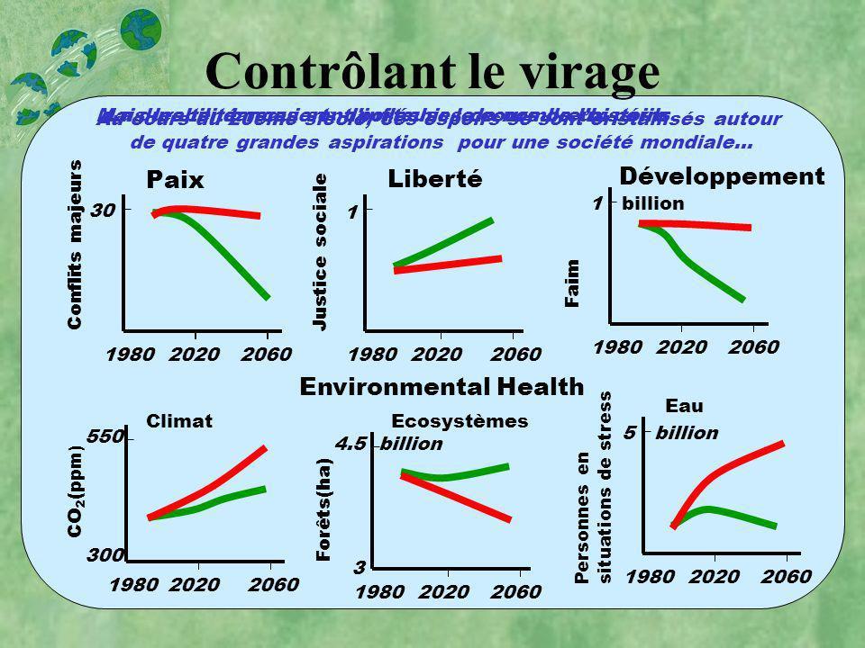 Contrôlant le virage Paix Liberté Développement Environmental Health