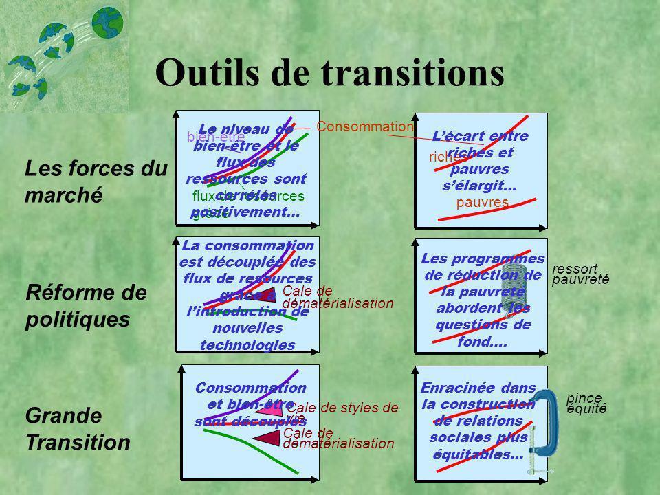 Outils de transitions Les forces du marché Réforme de politiques