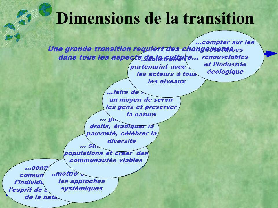 Dimensions de la transition