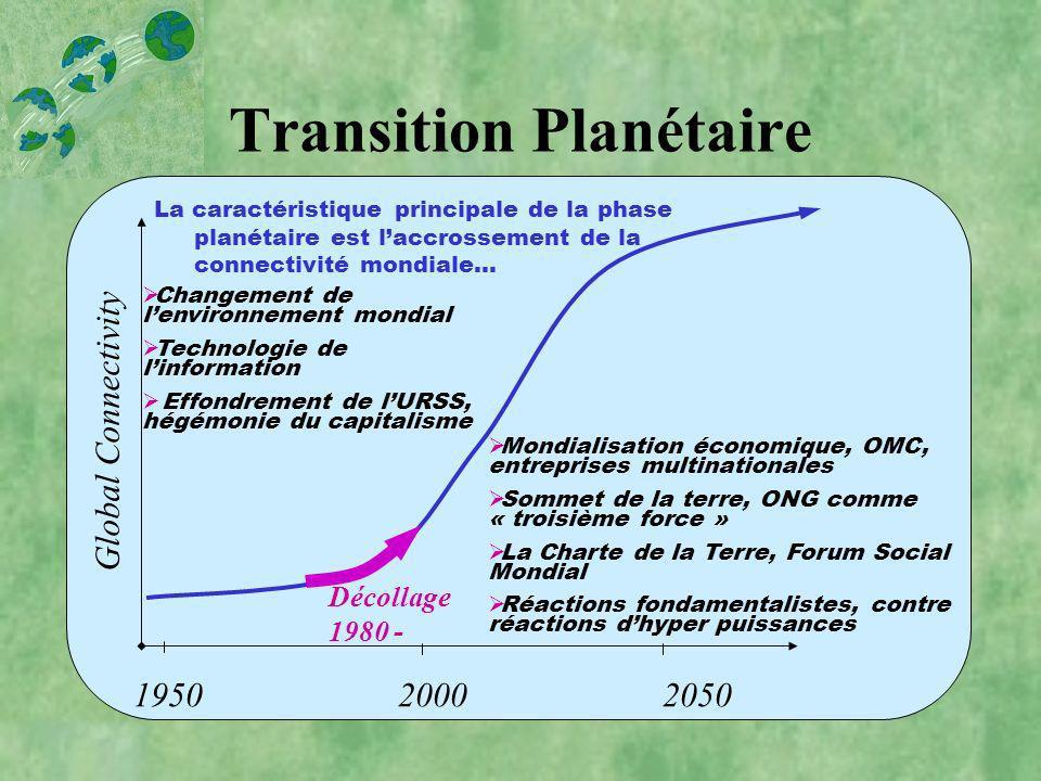 Transition Planétaire