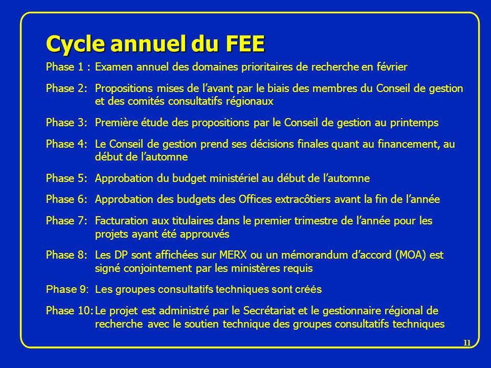 Cycle annuel du FEE Phase 1 : Examen annuel des domaines prioritaires de recherche en février.
