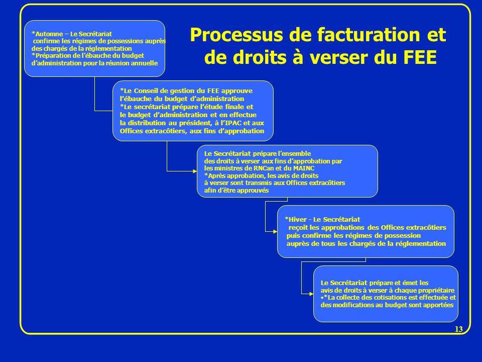 Processus de facturation et de droits à verser du FEE