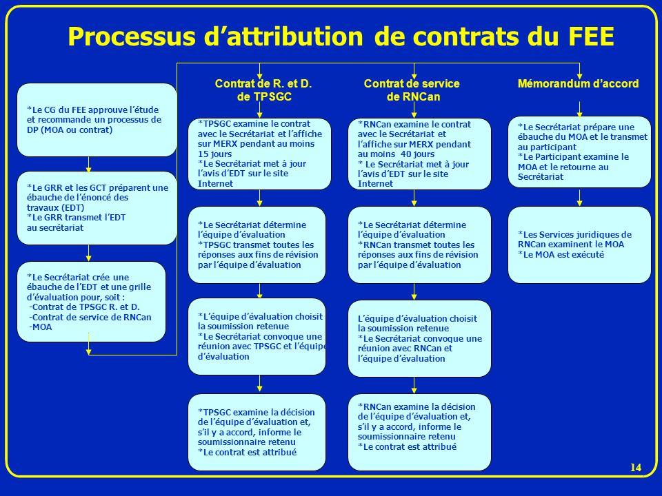 Processus d'attribution de contrats du FEE