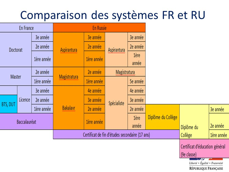 Comparaison des systèmes FR et RU