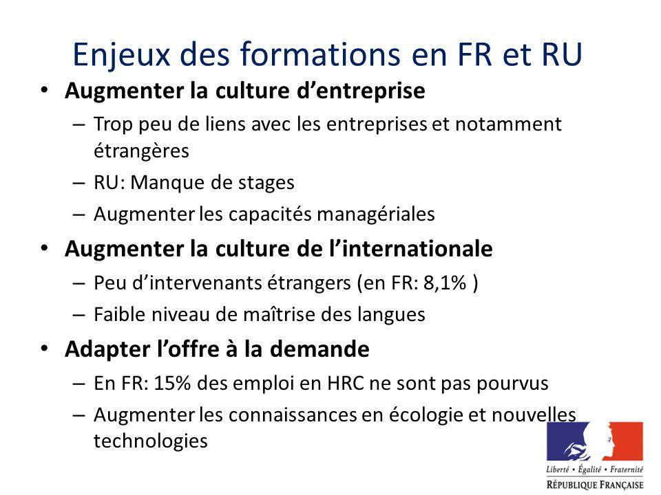 Enjeux des formations en FR et RU