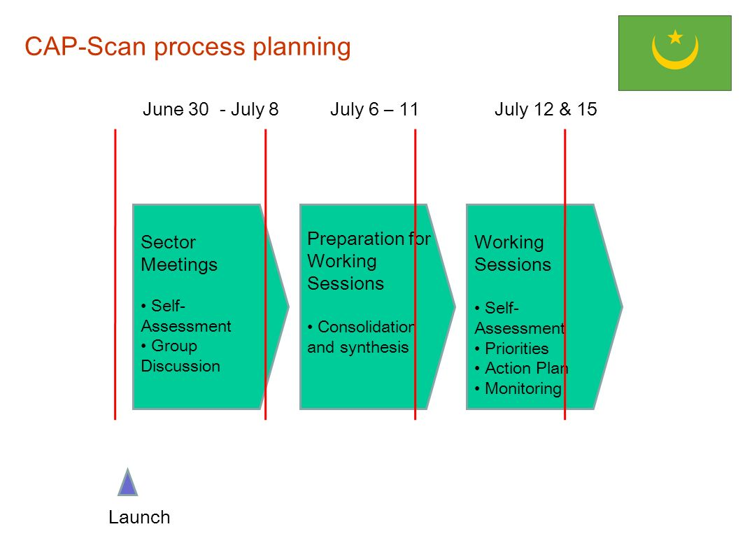 CAP-Scan process planning