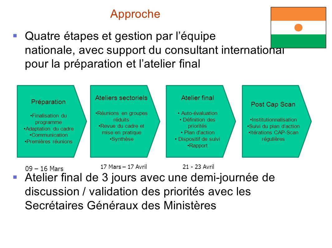 Approche Quatre étapes et gestion par l'équipe nationale, avec support du consultant international pour la préparation et l'atelier final.