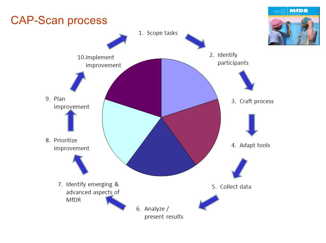 CAP-Scan process Scope tasks Identify participants