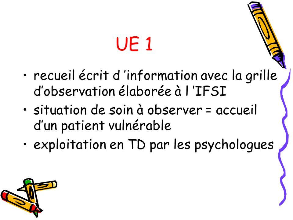 UE 1 recueil écrit d 'information avec la grille d'observation élaborée à l 'IFSI. situation de soin à observer = accueil d'un patient vulnérable.