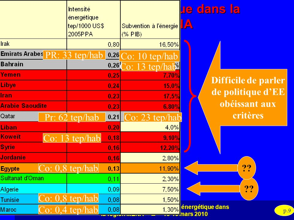 Intensité énergétique dans la région MENA