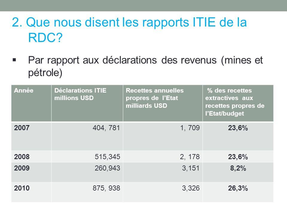 2. Que nous disent les rapports ITIE de la RDC