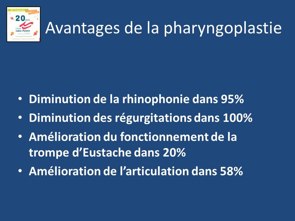 Avantages de la pharyngoplastie