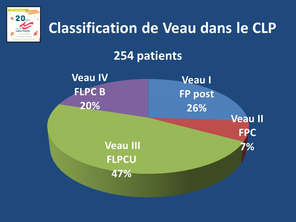 Classification de Veau dans le CLP