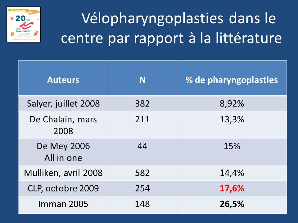 Vélopharyngoplasties dans le centre par rapport à la littérature