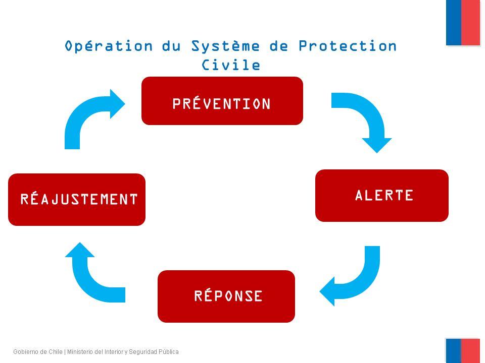 Opération du Système de Protection Civile