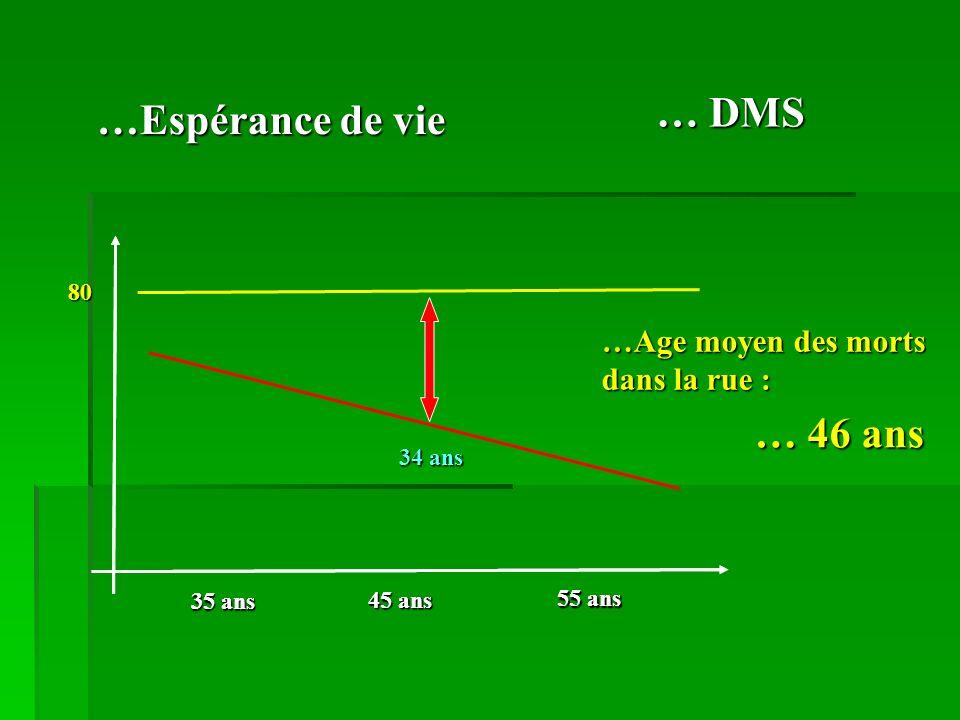 … DMS …Espérance de vie … 46 ans …Age moyen des morts dans la rue : 80