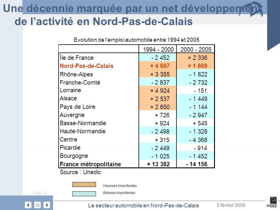 Evolution de l'emploi automobile entre 1994 et 2005