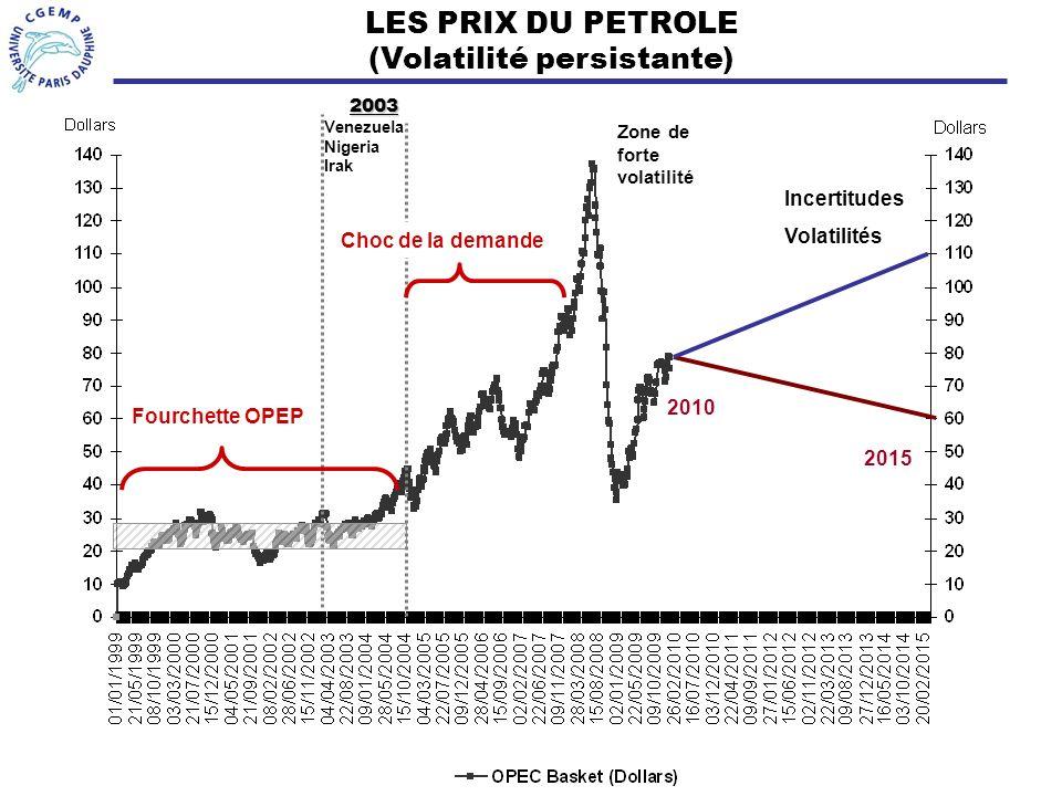 LES PRIX DU PETROLE (Volatilité persistante)