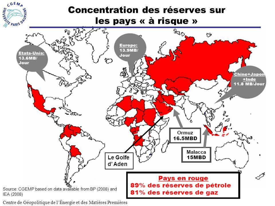 Concentration des réserves sur les pays « à risque »