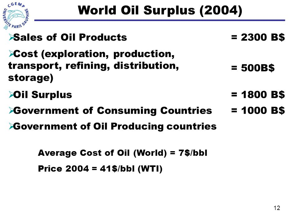 World Oil Surplus (2004) Sales of Oil Products = 2300 B$