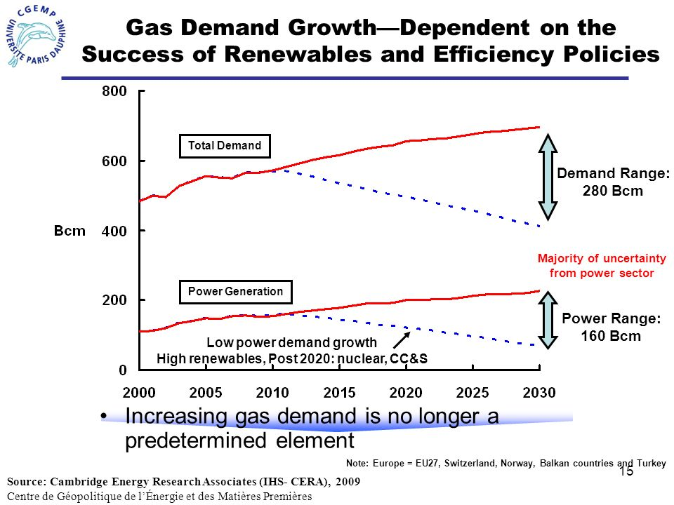 Increasing gas demand is no longer a predetermined element