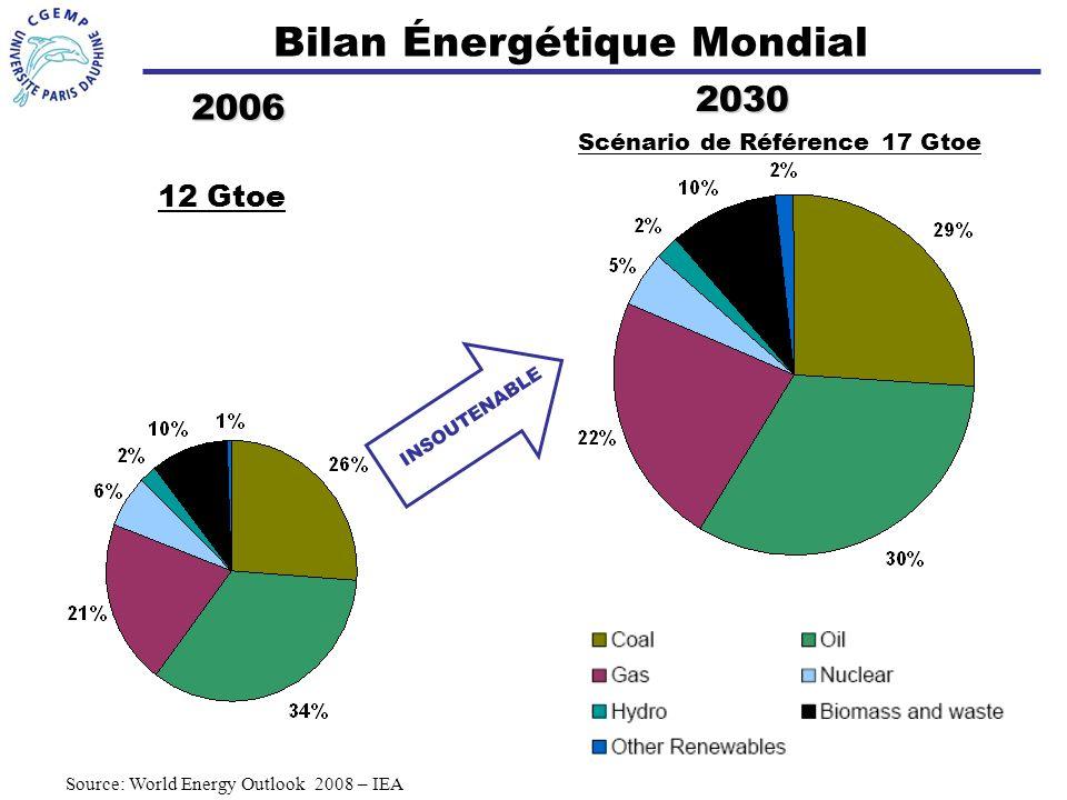 Bilan Énergétique Mondial