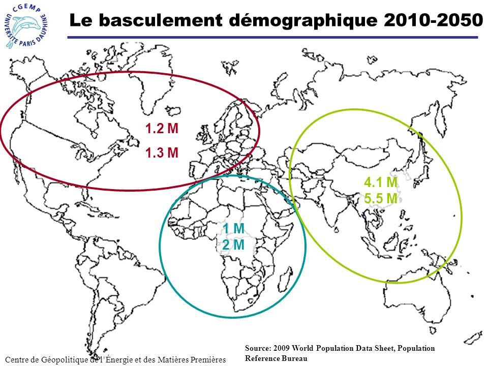 Le basculement démographique 2010-2050