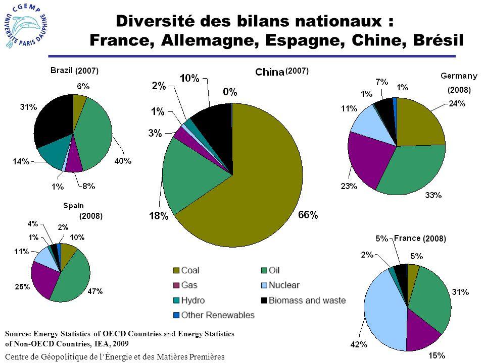 Diversité des bilans nationaux : France, Allemagne, Espagne, Chine, Brésil
