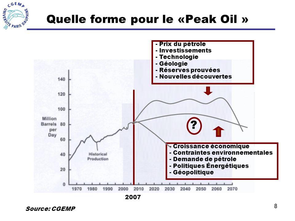 Quelle forme pour le «Peak Oil »