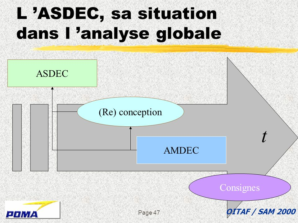 L 'ASDEC, sa situation dans l 'analyse globale
