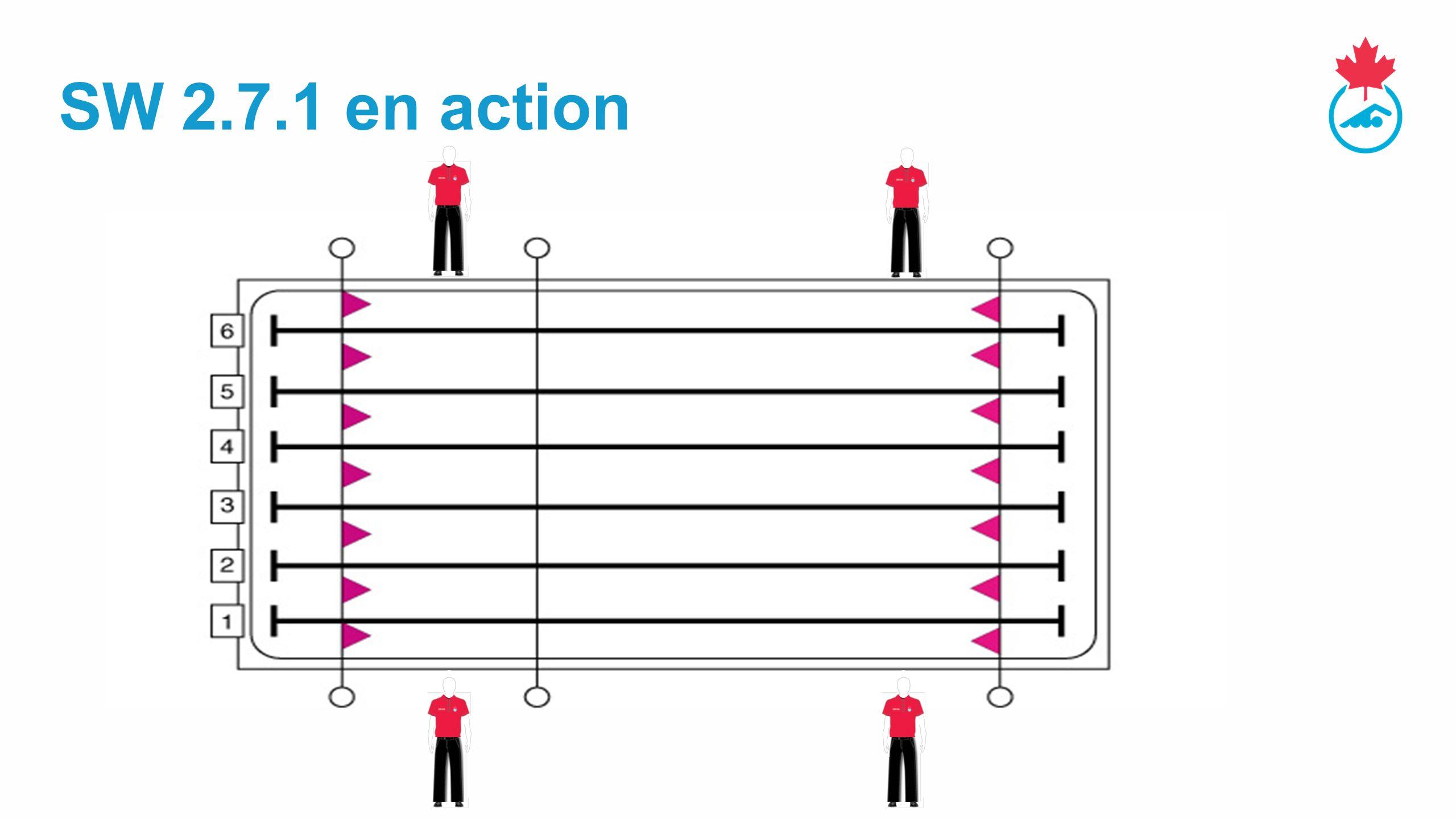 SW 2.7.1 en action RESPONSABLE DU STAGE – Réviser les divergences (c.-à-d./ un juge de chaque côté – compétitions groupes d'âges / novices, etc.)