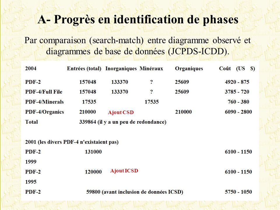 A- Progrès en identification de phases