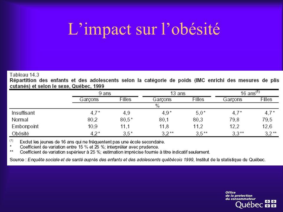 L'impact sur l'obésité
