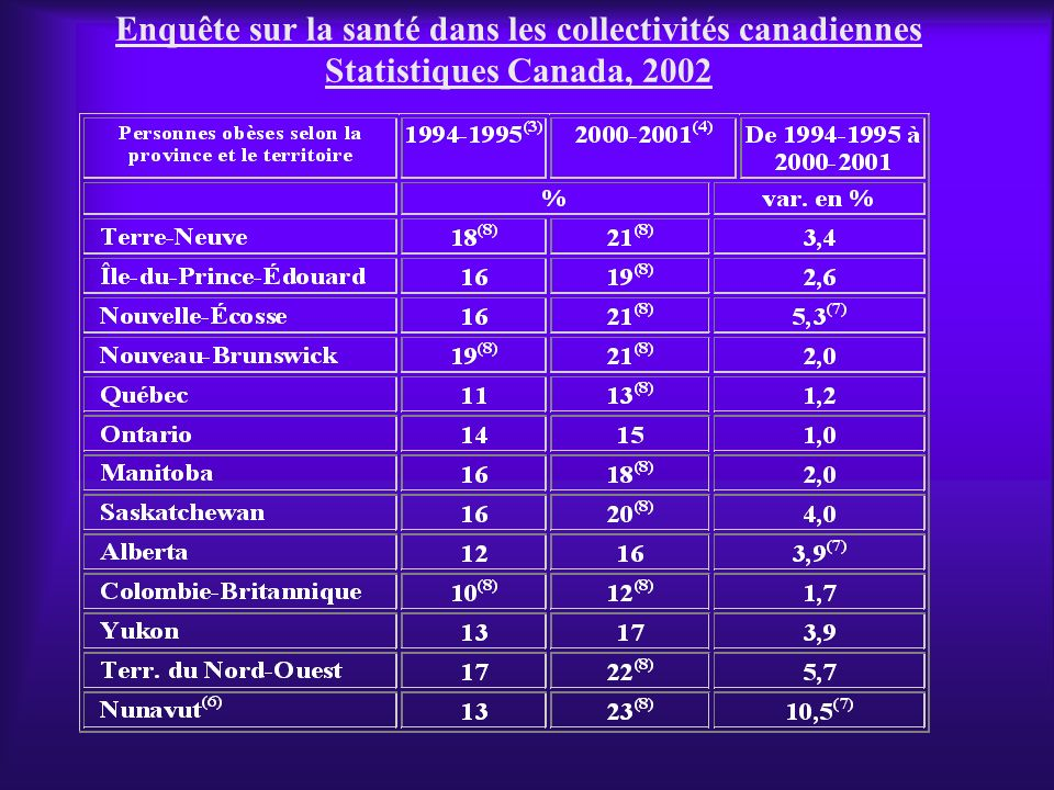 Enquête sur la santé dans les collectivités canadiennes Statistiques Canada, 2002