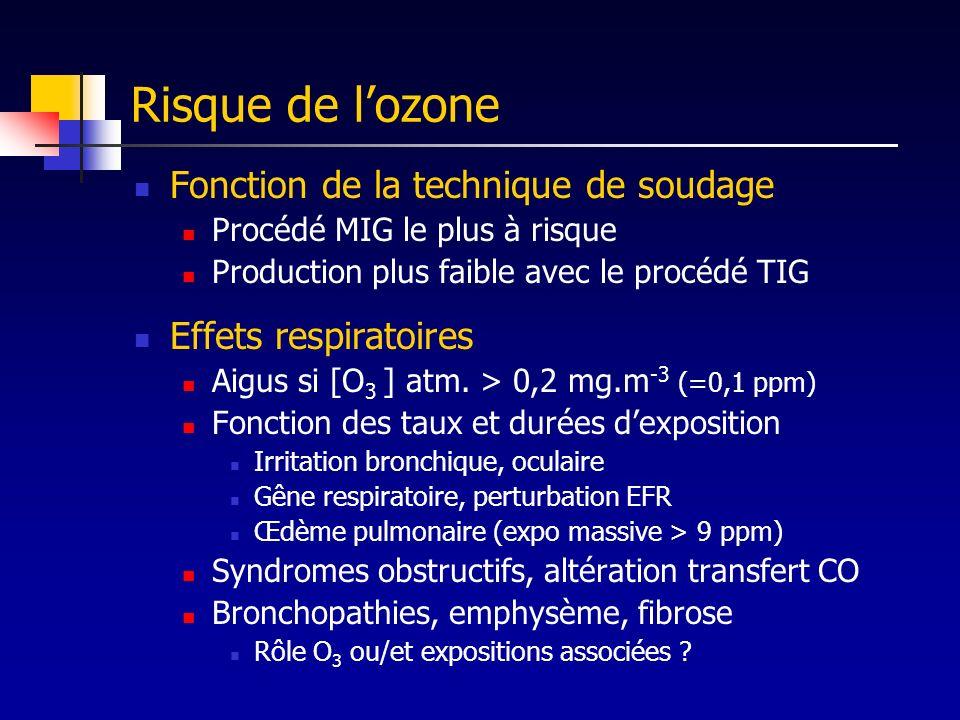 Risque de l'ozone Fonction de la technique de soudage