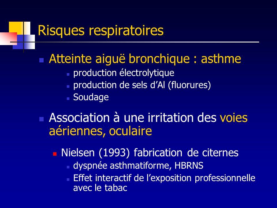 Risques respiratoires