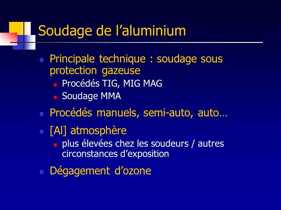 Soudage de l'aluminium