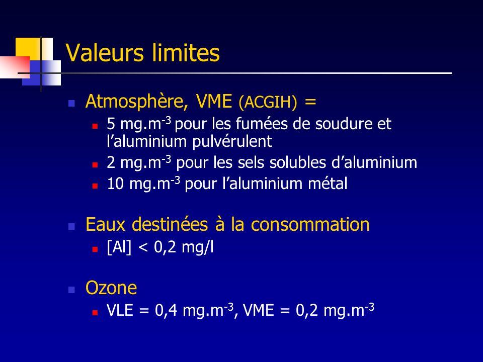 Valeurs limites Atmosphère, VME (ACGIH) =