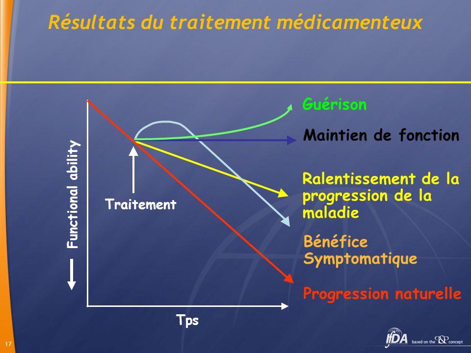 Résultats du traitement médicamenteux
