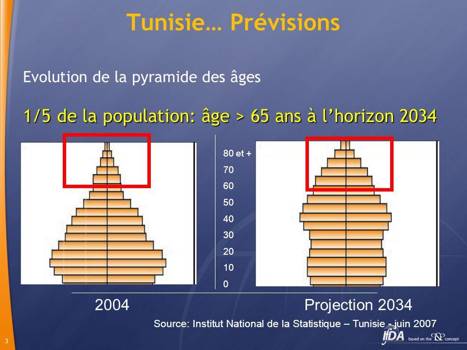 Tunisie… Prévisions Evolution de la pyramide des âges. 1/5 de la population: âge > 65 ans à l'horizon 2034.