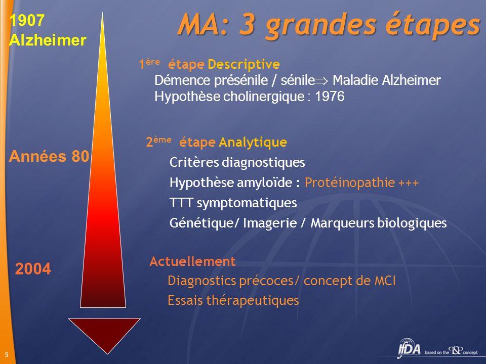 MA: 3 grandes étapes 1907 Alzheimer Années 80 2004