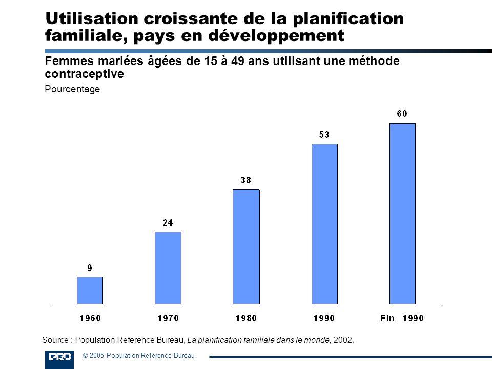 Utilisation croissante de la planification familiale, pays en développement