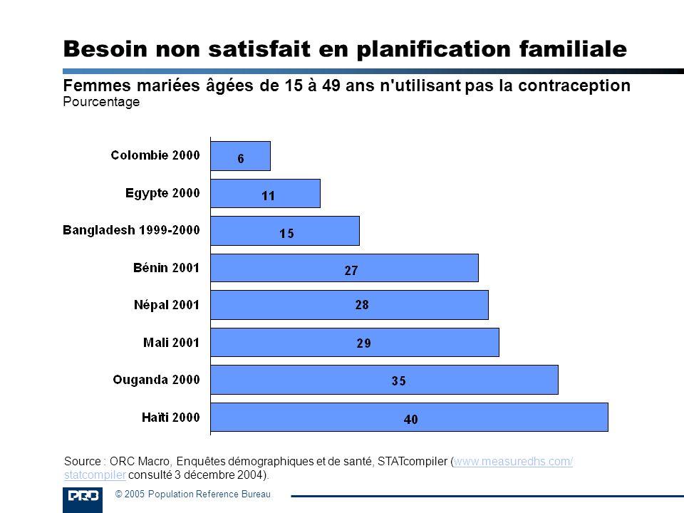 Besoin non satisfait en planification familiale