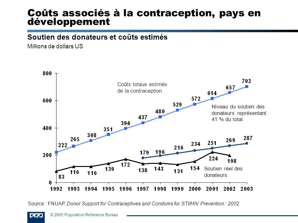 Coûts associés à la contraception, pays en développement