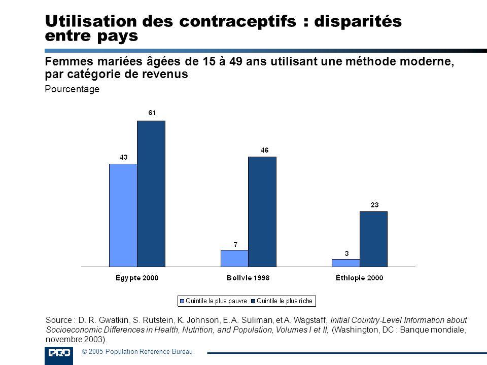 Utilisation des contraceptifs : disparités entre pays